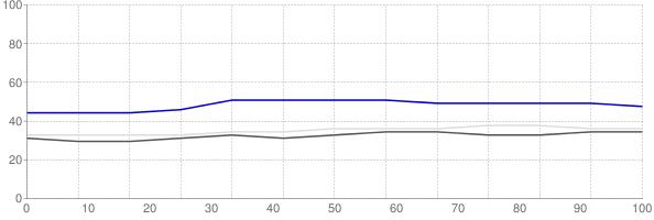 Fraction of renters in Manhattan